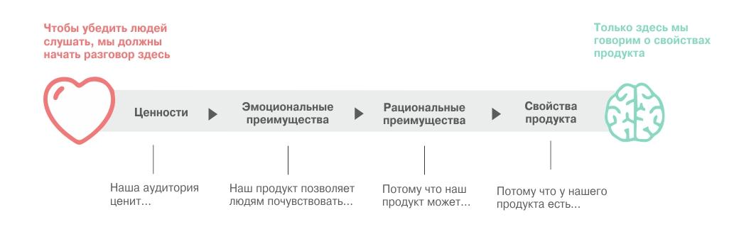 Модель Heart2Brain: продвижение на рынке b2b | mfive