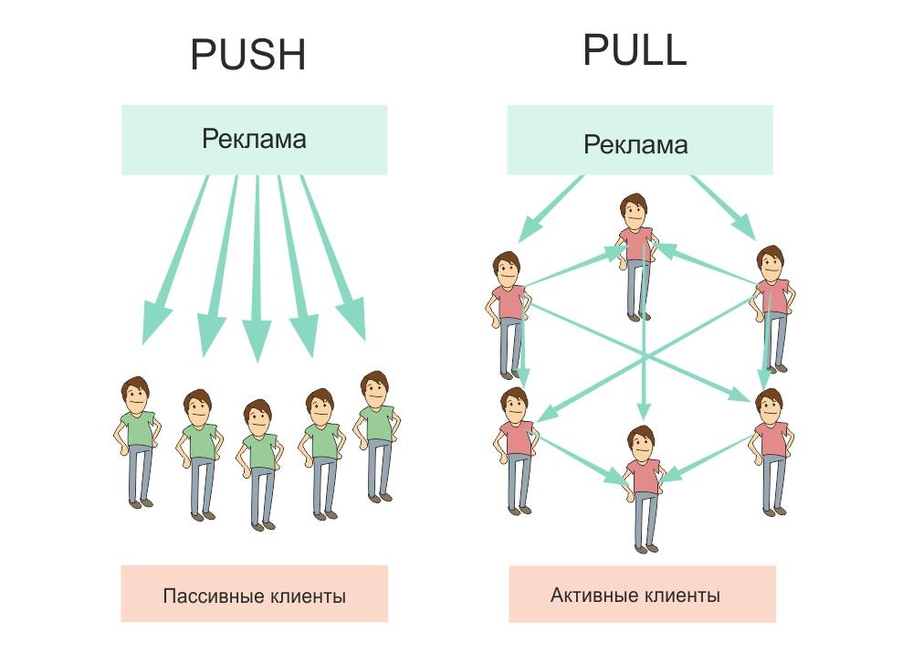 Телевизионная реклама против вирусной. Push и pull-маркетинг | mfive