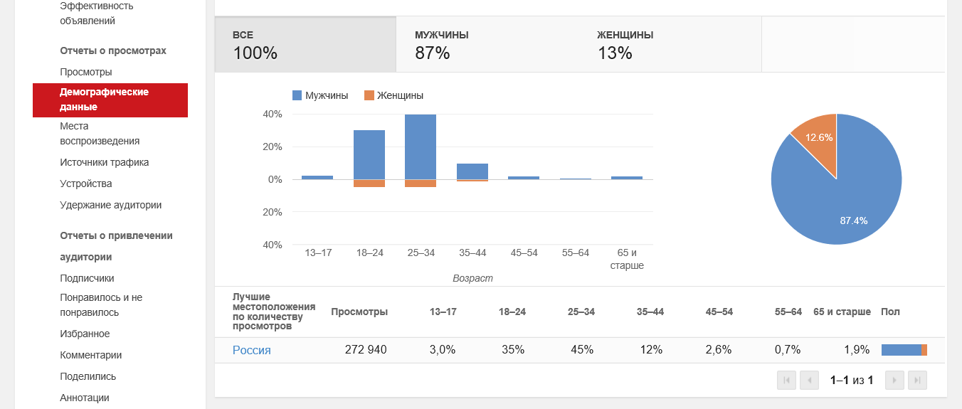 Оценка эффективности вирусной рекламной кампании | mfive