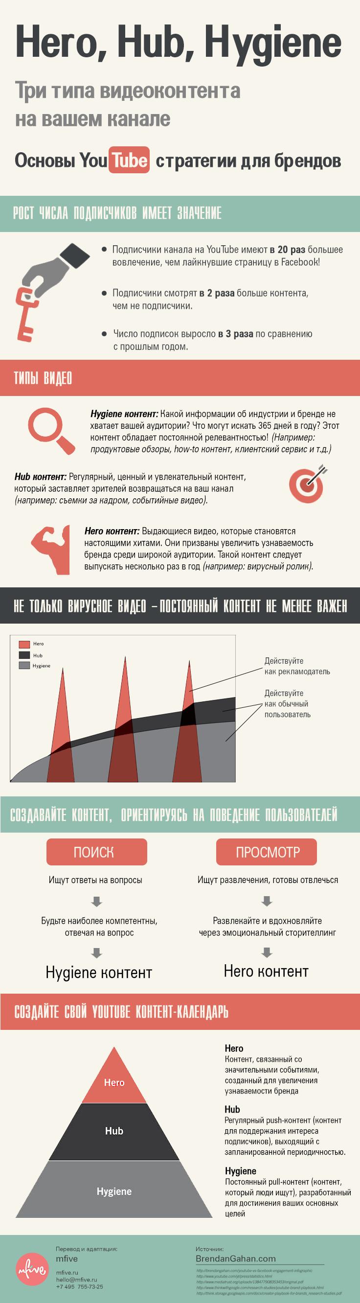Основы YouTube стратегии для брендов | mfive
