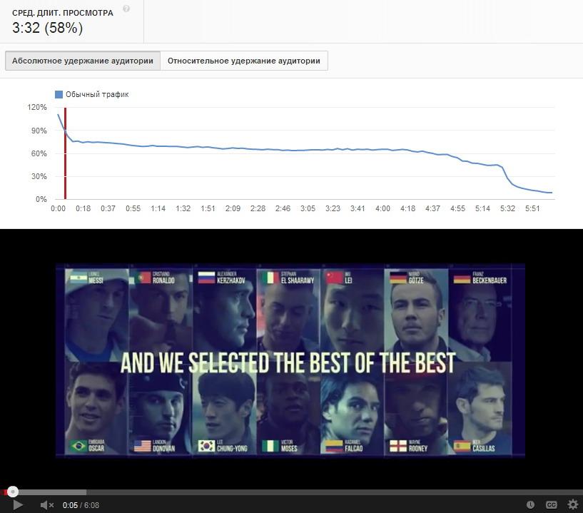 Средняя длительность просмотра видеоролика | mfive