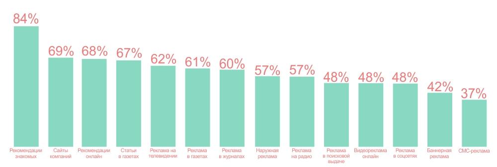 Доверие потребителей к различным видам рекламы | mfive