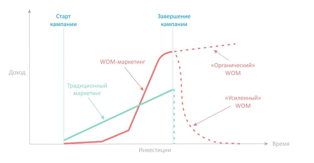 Сарафанный маркетинг: Кривая эффективности | mfive