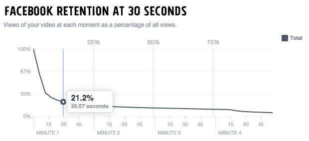 Удержание зрительского внимания. Статистика FB-видео